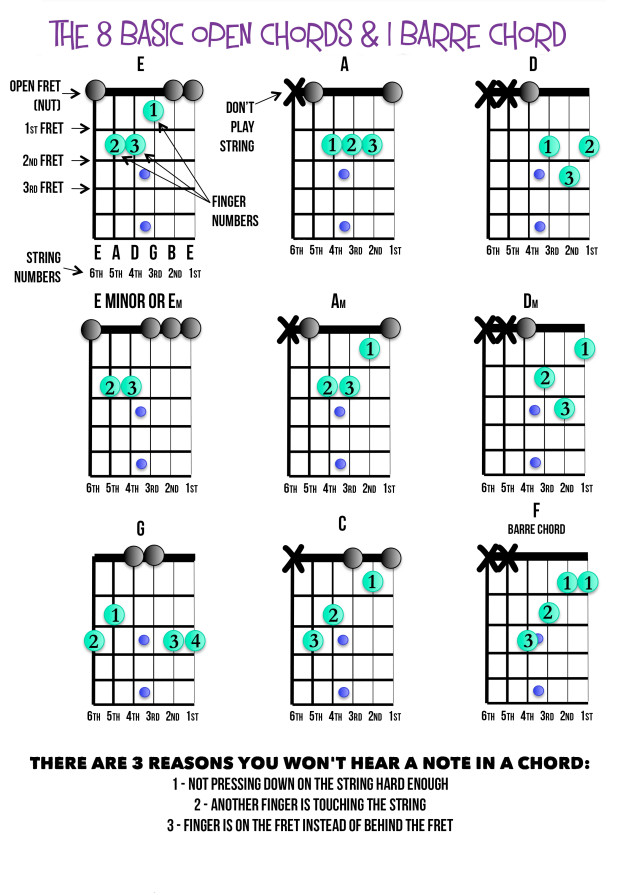 The 8 Basic Open Chords & 1 Barre Chord